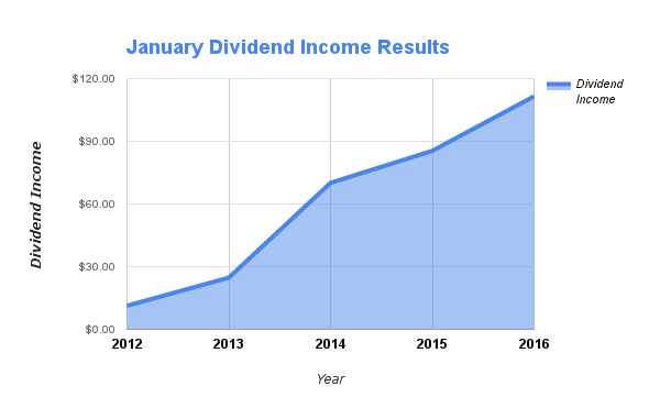January Dividends