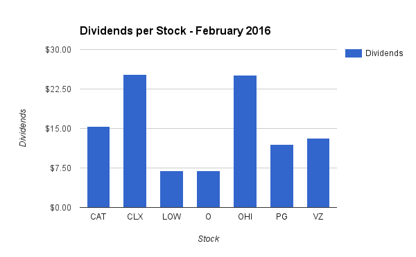 Dividend Income by Stock in February