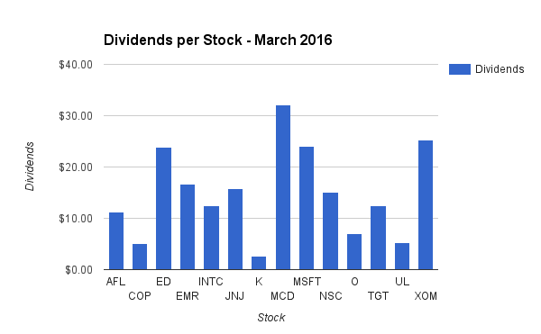 Dividend Income by Stock in March