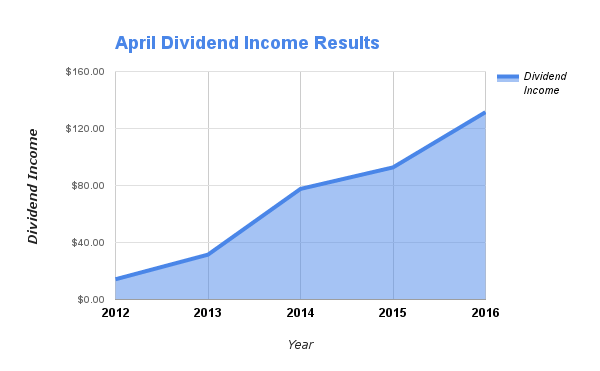 April Dividends