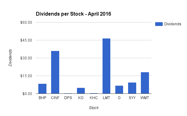 Dividend Income by Stock in April