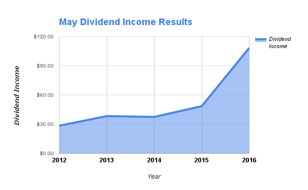 May Dividends