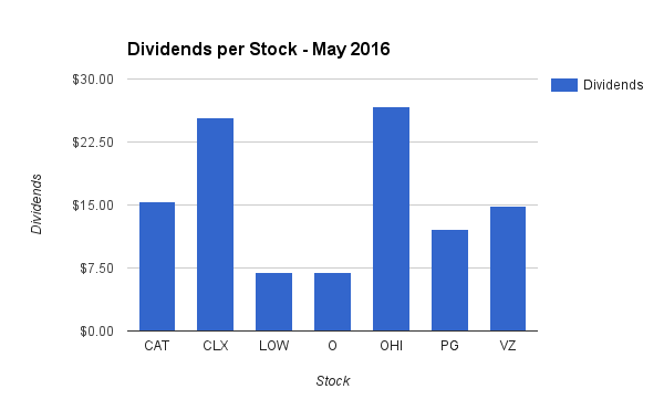 Dividend Income by Stock in May