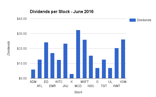 Dividend Income by Stock in June