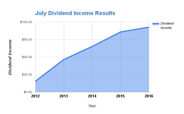 July Dividends