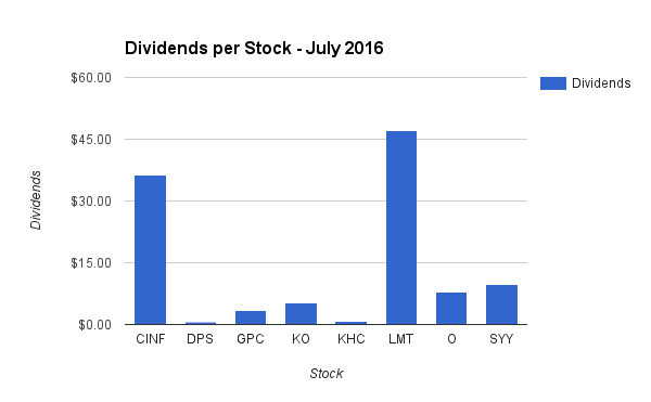 Dividend Income by Stock in July