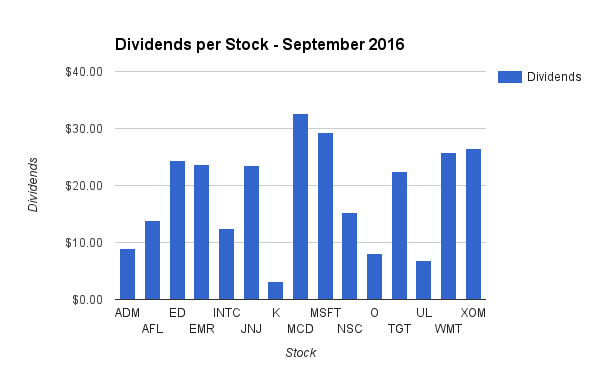 Dividend Income by Stock in September
