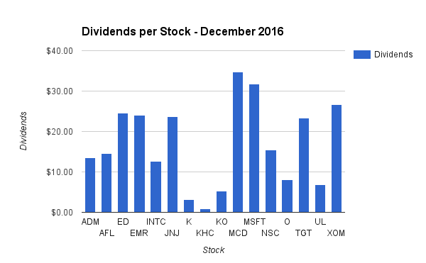 Dividend Income by Stock in December