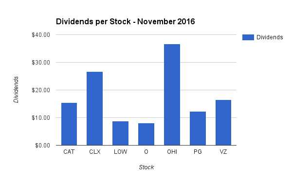 2016 Dividend Income by Stock in November
