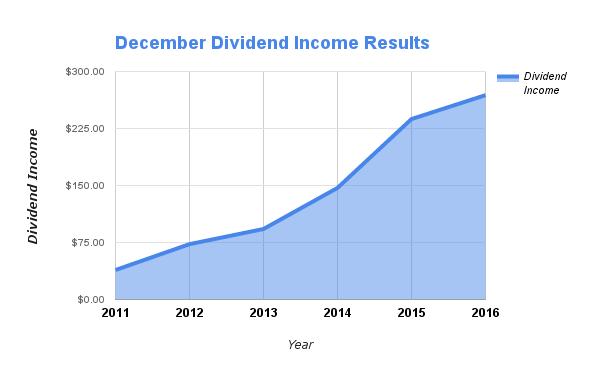 December Dividends
