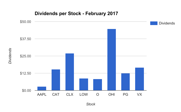 Dividend Income by Stock in February 2017