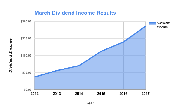 Dividend Income by Stock in March 2017