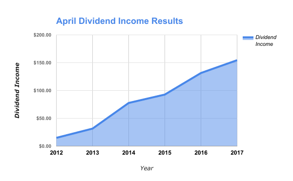 Dividend Income by Stock in April 2017