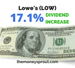 Lowe's (LOW) Raises Dividend by 17.1%