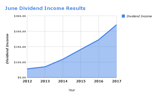 Dividend Income by Stock in June 2017