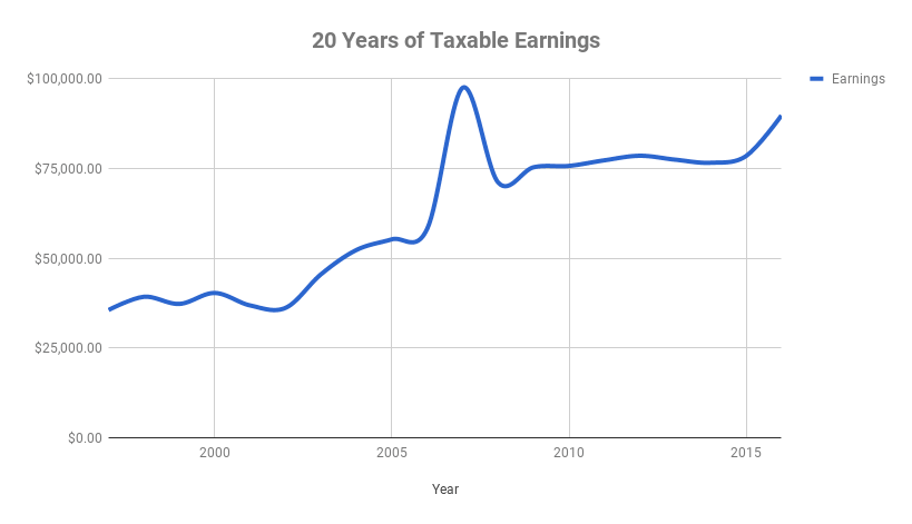 20 Years of Taxable Earnings