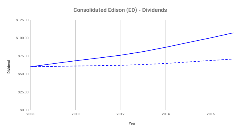 Actual ED Dividends with DRiP Versus No Reinvestment
