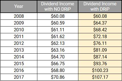 Consolidate Edison Dividend Income Results