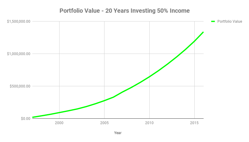 Investing 50% of Your Income