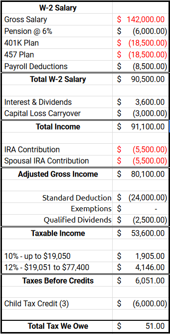 How to Optimize Your Taxes as Your Income Grows