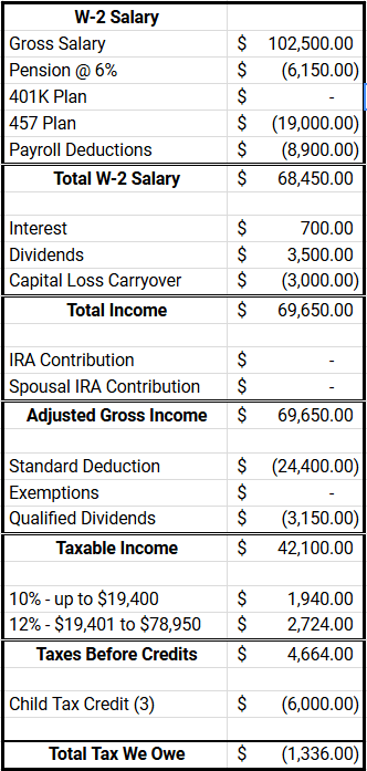 Tax Optimization on $102,500 of Income