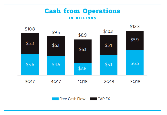 AT & T Cash from Operations