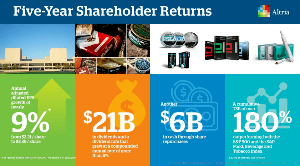 Altria 5 Year Shareholder Returns