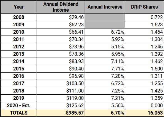 ED Dividend Income